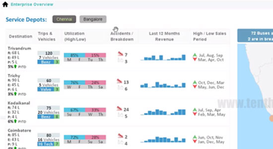 pentaho_solutiondemopreview_Ability-to-Manage-Operations,-Cost-and-ROI-for-Travel-Service