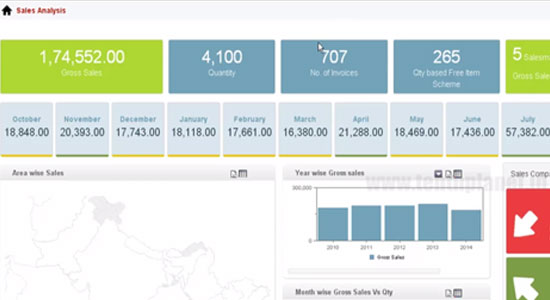 pentaho_solutiondemopreview_Measure-the-effectiveness-of-a-Sales,Sales-force-and-Distributor
