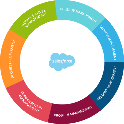 salesforce-picture