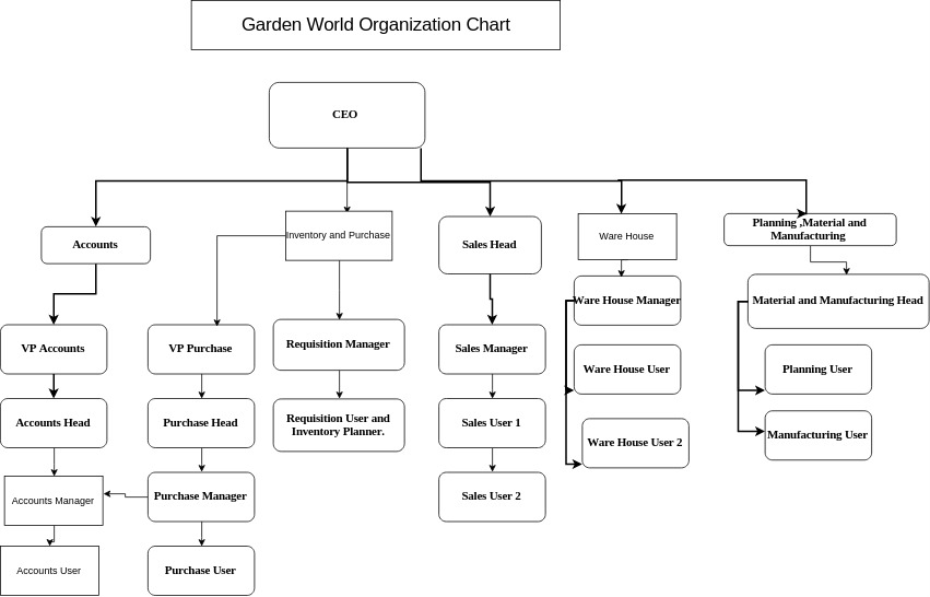 TenthPlanet_Compiere_Gardenworld_Organization_Chart_Sample