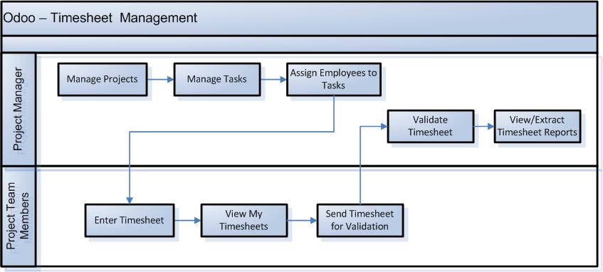 How to track the employees productivity using Odoo Timesheet