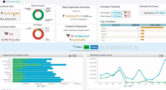 pentaho_solutiondemopreview_Procurement-Analytics-from-Spend-to-Supplier-Management