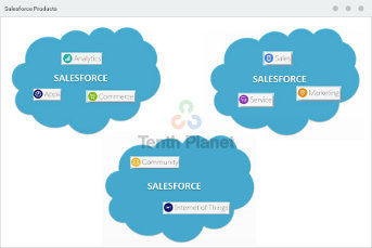Salesforce-Products